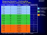 response duration confounding factors patients achieving cr or cr