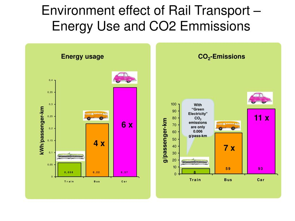 Environment effect of Rail Transport – Energy Use and CO2 Emmissions
