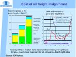 cost of oil freight insignificant