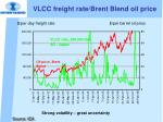 vlcc freight rate brent blend oil price