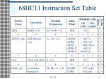68hc11 instruction set table