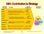 om s contribution to strategy