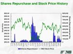 shares repurchase and stock price history