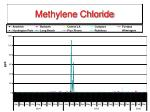 methylene chloride11
