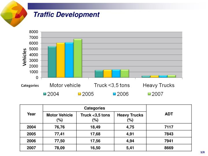 Traffic Development