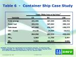 table 6 container ship case study