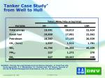 tanker case study from well to hull