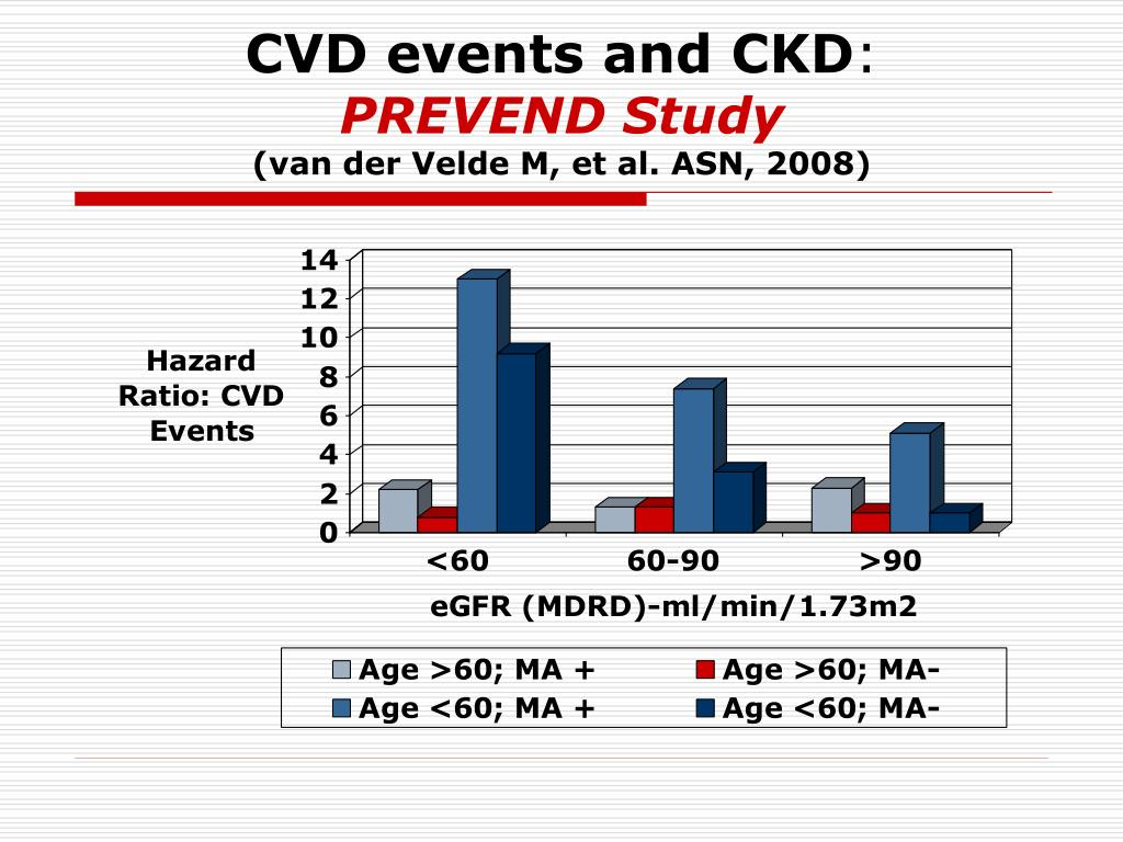 CVD events and CKD