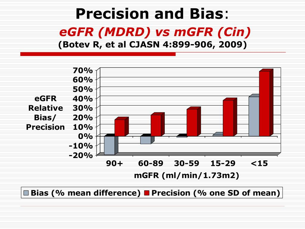 Precision and Bias