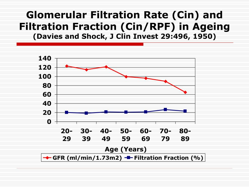 Glomerular Filtration Rate (Cin) and Filtration Fraction (Cin/RPF) in Ageing