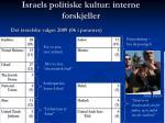 israels politiske kultur interne forskjeller