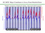 ec mtz major contributor to jersey point modeled error