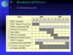 iv resultados del proceso22
