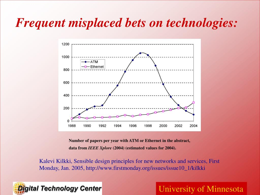 Frequent misplaced bets on technologies:
