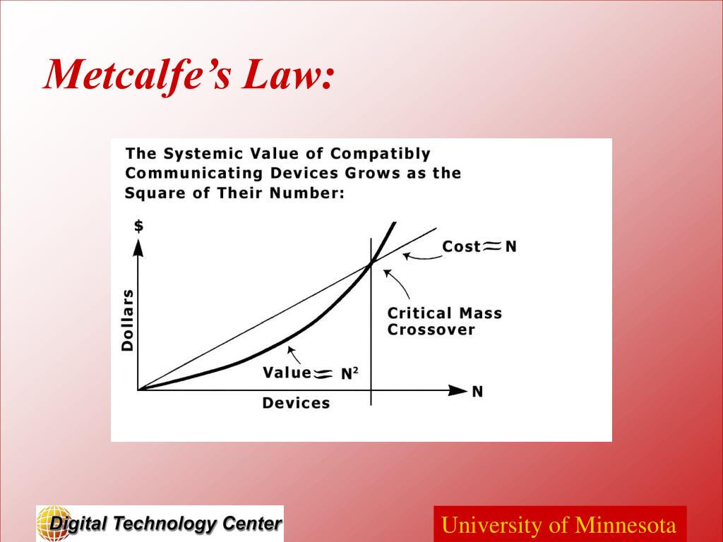 Metcalfe's Law:
