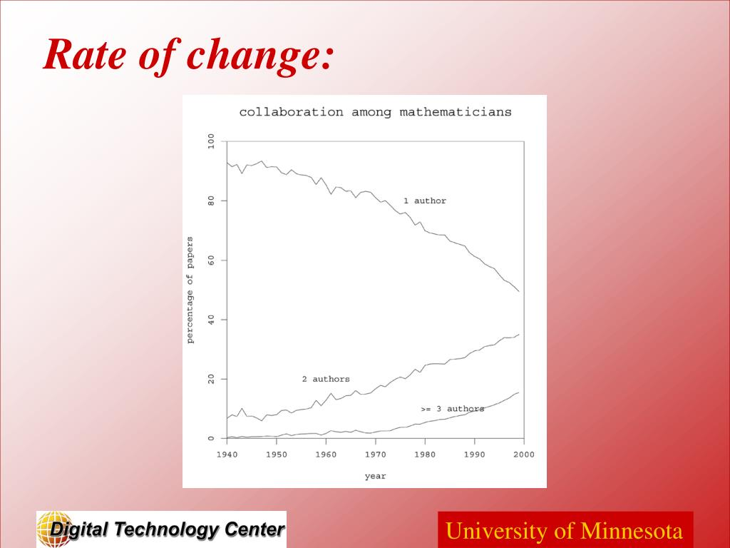 Rate of change: