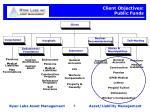 client objectives public funds