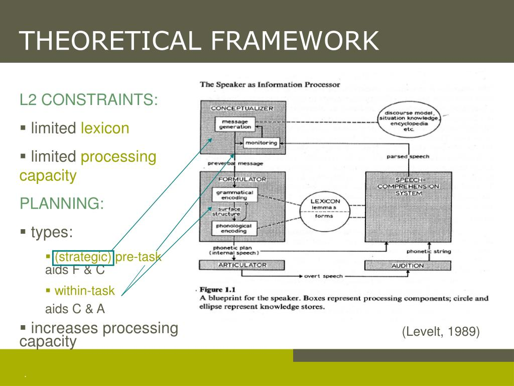 theoretical framework Theoretical framework research basis theoretical framework what is the central concept(s) integral to the study (look within and outside lis) connecting the study to theory: basic research good theory advances knowledge in a discipline, guides, research, enlightens the discipline, helps the discipline mature and gain validation.