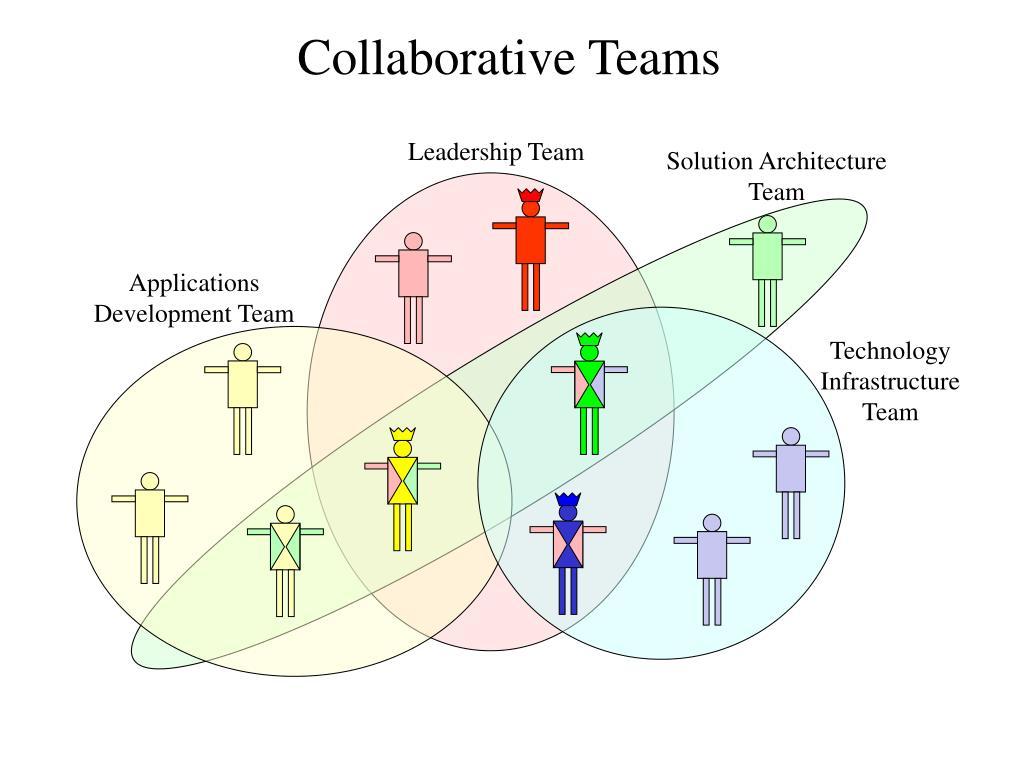 collaborative teams l.