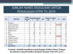 jumlah nakes diusulkan untuk penugasan dtpk th 2010