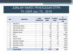 jumlah nakes penugasan dtpk th 2009 dan th 2010