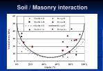 soil masonry interaction