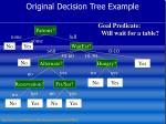 original decision tree example