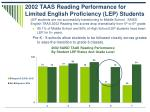 2002 taas reading performance for limited english proficiency lep students