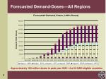 forecasted demand doses all regions