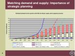 matching demand and supply importance of strategic planning