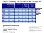 despite screening cervical cancer remains frequent