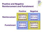 positive and negative reinforcement and punishment