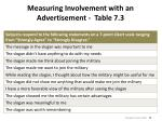 measuring involvement with an advertisement table 7 3