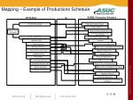 mapping example of productions schedule