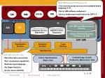 sap xmii architecture overview