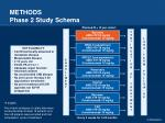 methods phase 2 study schema
