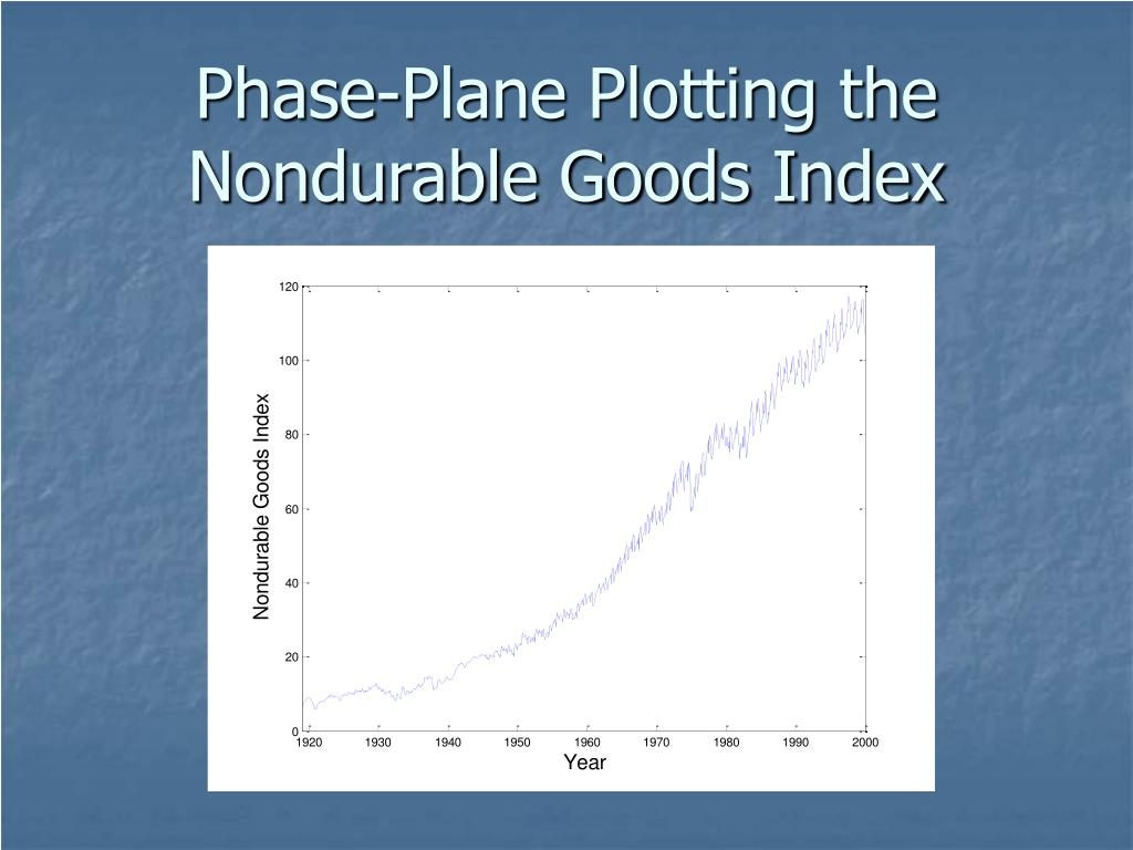 phase plane plotting the nondurable goods index l.