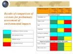 results of comparison of versions for preliminary assessment of environmental impacts