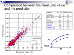 comparison between the measured value and the prediction