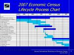 2007 economic census lifecycle process chart
