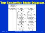 tap controller state diagram