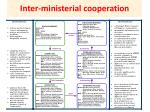 inter ministerial cooperation