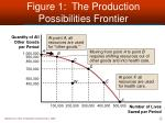 figure 1 the production possibilities frontier