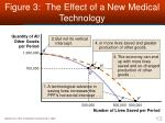 figure 3 the effect of a new medical technology