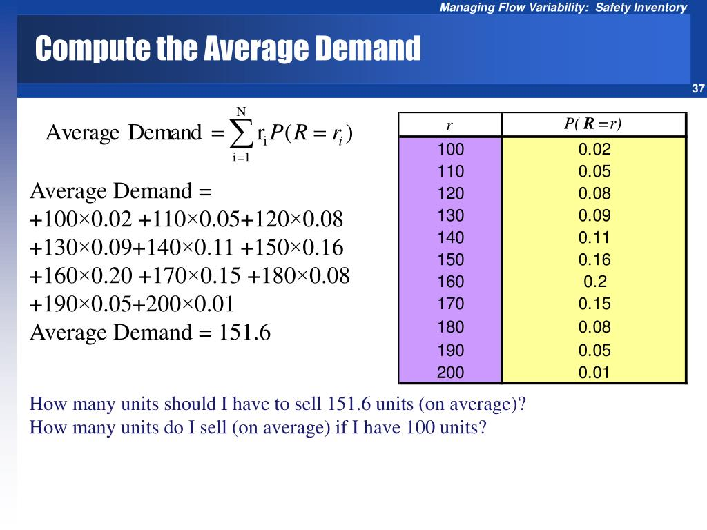 Compute the Average Demand