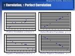 correlation perfect correlation