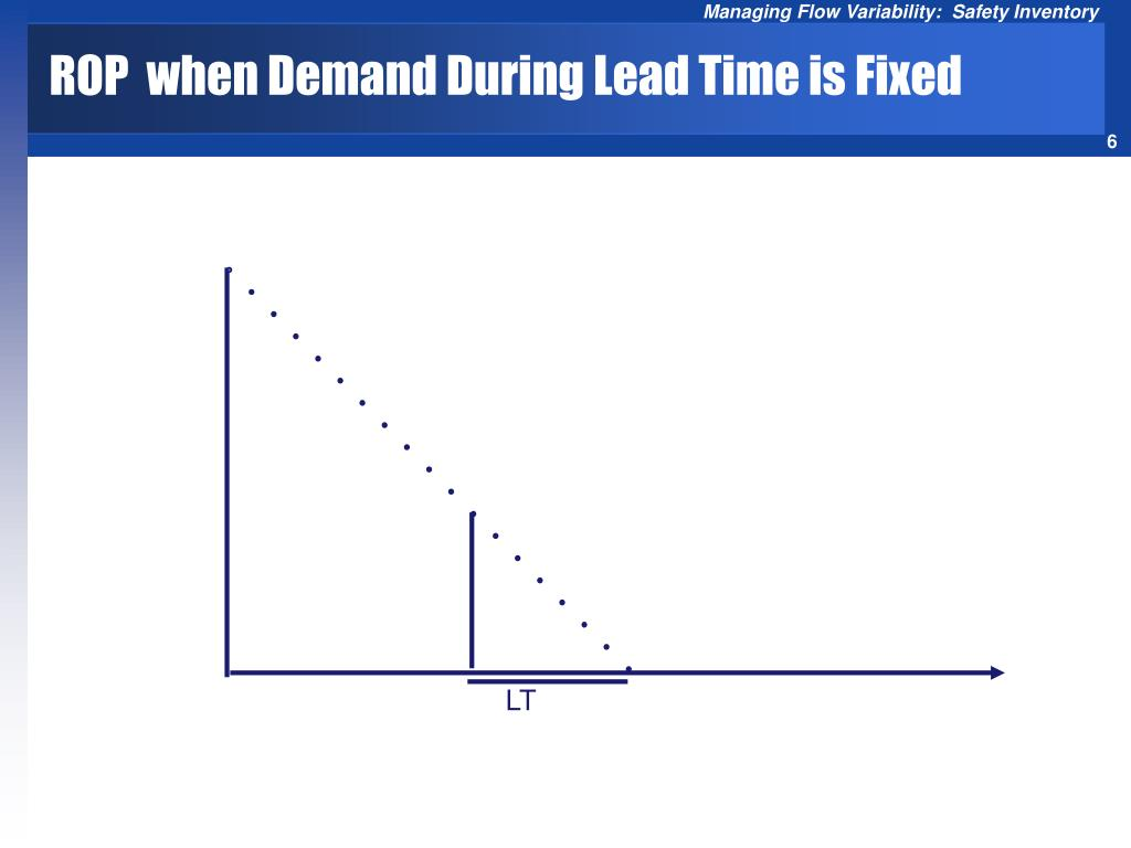 ROP  when Demand During Lead Time is Fixed