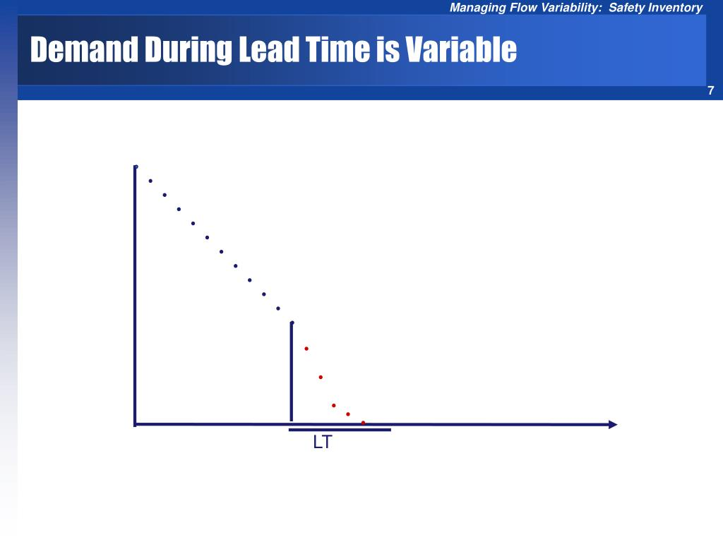Demand During Lead Time is Variable