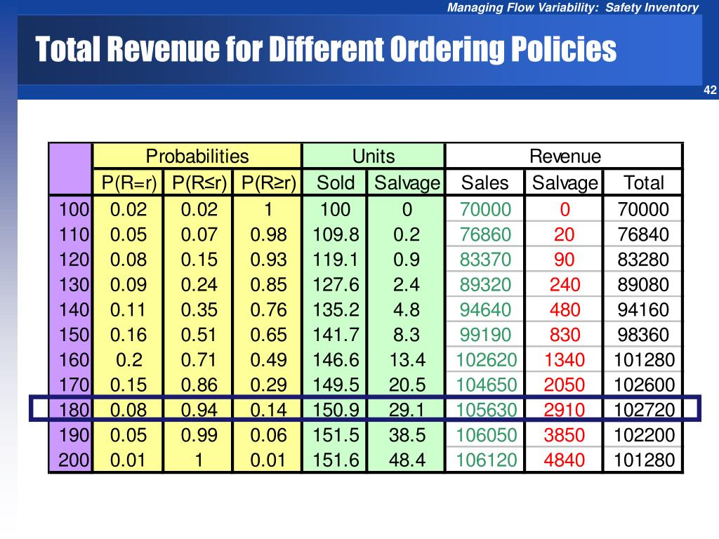 Total Revenue for Different Ordering Policies