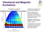 vibrational and magnetic excitations